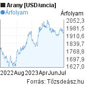 Arany [USD/uncia] világpiaci árfolyam grafikon, elmúlt 1 év, minta grafikon