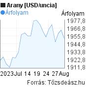 Arany [USD/uncia] világpiaci árfolyam grafikon, elmúlt 1 hónap, minta grafikon