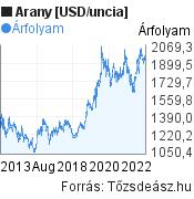 Arany [USD/uncia] világpiaci árfolyam grafikon, elmúlt 10 év, minta grafikon