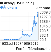 Arany [USD/uncia] világpiaci árfolyam grafikon, elmúlt 100 év, minta grafikon