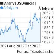Arany [USD/uncia] világpiaci árfolyam grafikon, elmúlt 2 év, minta grafikon