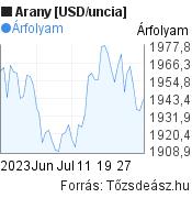 Arany [USD/uncia] világpiaci árfolyam grafikon, elmúlt 2 hónap, minta grafikon