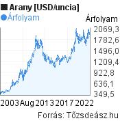 Arany [USD/uncia] világpiaci árfolyam grafikon, elmúlt 20 év, minta grafikon
