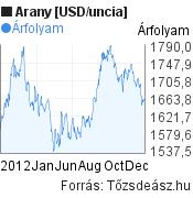 2012 évi arany árfolyam grafikon, minta grafikon