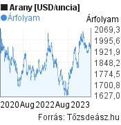 Arany [USD/uncia] világpiaci árfolyam grafikon, elmúlt 3 év, minta grafikon