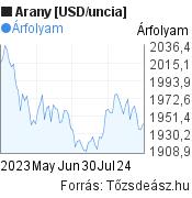 Arany [USD/uncia] világpiaci árfolyam grafikon, elmúlt 3 hónap, minta grafikon