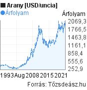Arany [USD/uncia] világpiaci árfolyam grafikon, elmúlt 30 év, minta grafikon