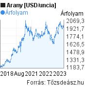 Arany [USD/uncia] világpiaci árfolyam grafikon, elmúlt 5 év, minta grafikon