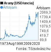 Arany [USD/uncia] világpiaci árfolyam grafikon, elmúlt 50 év, minta grafikon