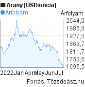 Arany [USD/uncia] világpiaci árfolyam grafikon, elmúlt 6 hónap, minta grafikon