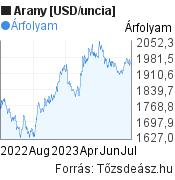 Arany [USD/uncia] világpiaci árfolyam grafikon, minta grafikon