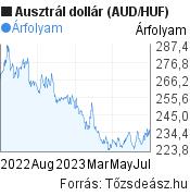 AUD/HUF árfolyam grafikon, 1 év