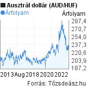 Ausztrál dollár (AUD/HUF) árfolyam grafikon, 10 éves, minta grafikon