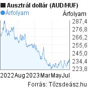 Ausztrál dollár (AUD/HUF) árfolyam grafikon, minta grafikon