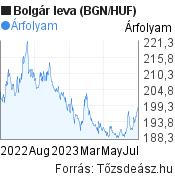 Bolgár leva (BGN/HUF) árfolyam grafikon, minta grafikon