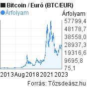10 éves Bitcoin-Euró (BTC/EUR) árfolyam grafikon, minta grafikon