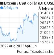 Bitcoin (BTC/USD) árfolyam grafikon, 1 éves, minta grafikon