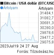 BTC/USD árfolyam grafikon, 1 hónap