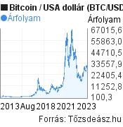 Bitcoin (BTC/USD) árfolyam grafikon, 10 éves, minta grafikon