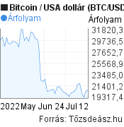2 hónapos Bitcoin (BTC/USD) árfolyam grafikon, minta grafikon