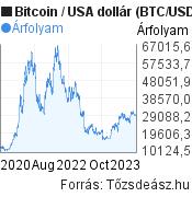 Bitcoin (BTC/USD) árfolyam grafikon, 3 éves, minta grafikon