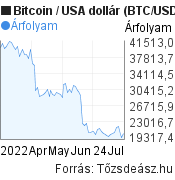 Bitcoin (BTC/USD) árfolyam grafikon, 3 hónapos, minta grafikon