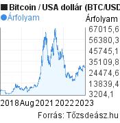 Bitcoin (BTC/USD) árfolyam grafikon, 5 éves, minta grafikon