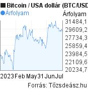Bitcoin (BTC/USD) árfolyam grafikon, 6 hónapos, minta grafikon