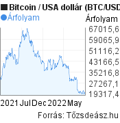 Bitcoin (BTC/USD) árfolyam grafikon, minta grafikon
