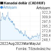 Kanadai dollár (CAD/HUF) árfolyam grafikon, minta grafikon