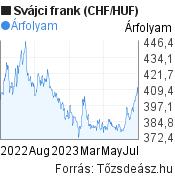 CHF/HUF árfolyam grafikon, 1 év