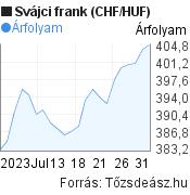 1 hónapos svájci frank (CHF/HUF) árfolyam grafikon, minta grafikon
