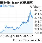 CHF/HUF árfolyam grafikon, 10 év