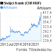 10 éves svájci frank (CHF/HUF) árfolyam grafikon, minta grafikon