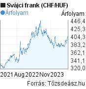 2 éves svájci frank (CHF/HUF) árfolyam grafikon, minta grafikon