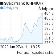 2 hónapos svájci frank (CHF/HUF) árfolyam grafikon, minta grafikon