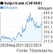 3 éves svájci frank (CHF/HUF) árfolyam grafikon, minta grafikon