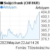 3 hónapos svájci frank (CHF/HUF) árfolyam grafikon, minta grafikon