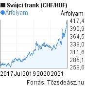 5 éves svájci frank (CHF/HUF) árfolyam grafikon, minta grafikon