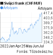 6 hónapos svájci frank (CHF/HUF) árfolyam grafikon, minta grafikon