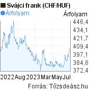 Svájci frank (CHF/HUF) árfolyam grafikon, minta grafikon