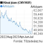 Aranysárkány kínai részvény eszközalap HUF