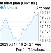 1 hónapos kínai jüan (CNY/HUF) árfolyam grafikon, minta grafikon