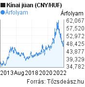 10 éves kínai jüan (CNY/HUF) árfolyam grafikon, minta grafikon