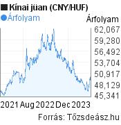 2 éves kínai jüan (CNY/HUF) árfolyam grafikon, minta grafikon