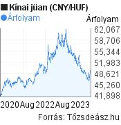 3 éves kínai jüan (CNY/HUF) árfolyam grafikon, minta grafikon