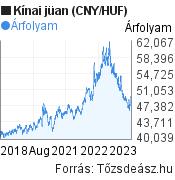 5 éves kínai jüan (CNY/HUF) árfolyam grafikon, minta grafikon