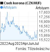 CZK/HUF árfolyam grafikon, 1 év