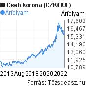 10 éves cseh korona (CZK/HUF) árfolyam grafikon, minta grafikon