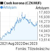 2 éves cseh korona (CZK/HUF) árfolyam grafikon, minta grafikon